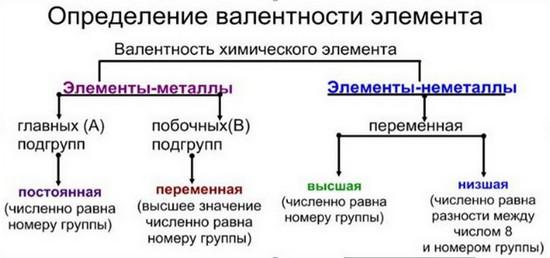Как определять валентность химических элементов