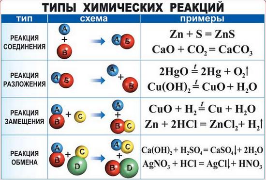 Основные типы химических реакций
